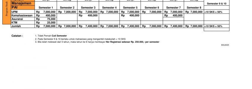 Informasi Biaya Kuliah Kelas Karyawan Universitas Dian Nusantara Jakarta (UNDIRA) TA 2021/2022